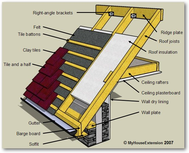 Building framing diagrams building free engine image for for House roof construction